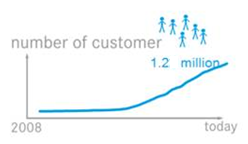 number of customer_Story1