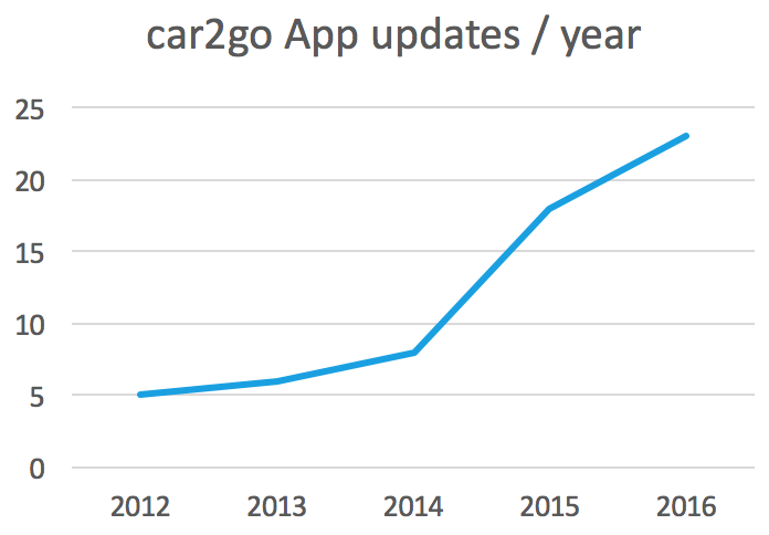 car2go app updates per year